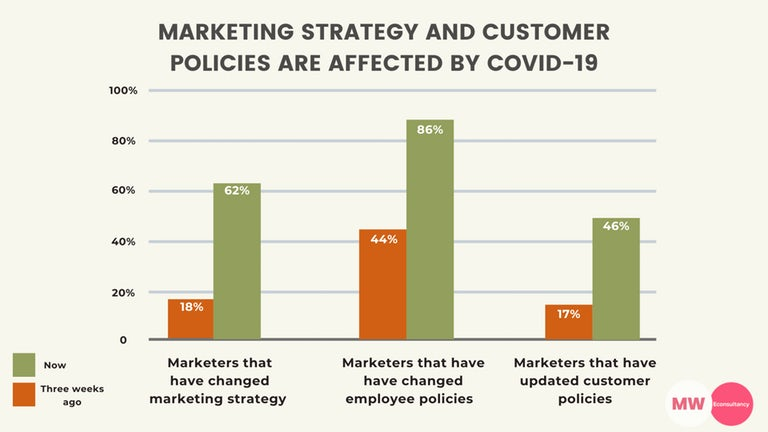 Marketing-strategy-and-customer-policies-are-affected-by-Covid-19.png