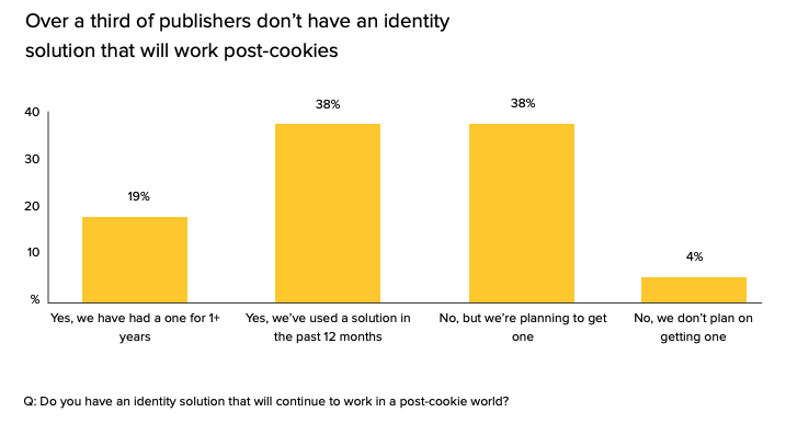 Publisher scramble for third-party cookie replacement.