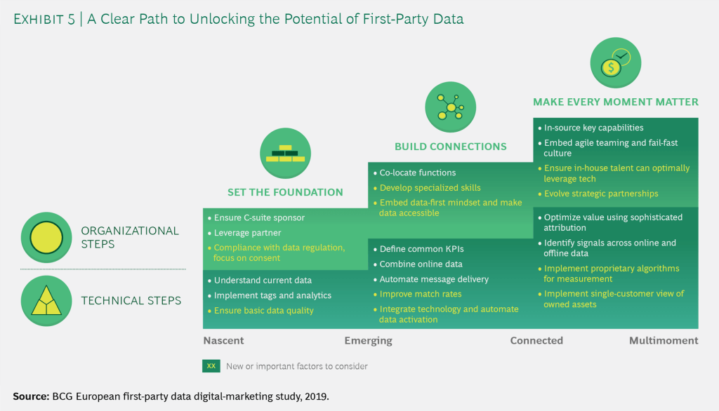 Unlock the Value of First-Party Data