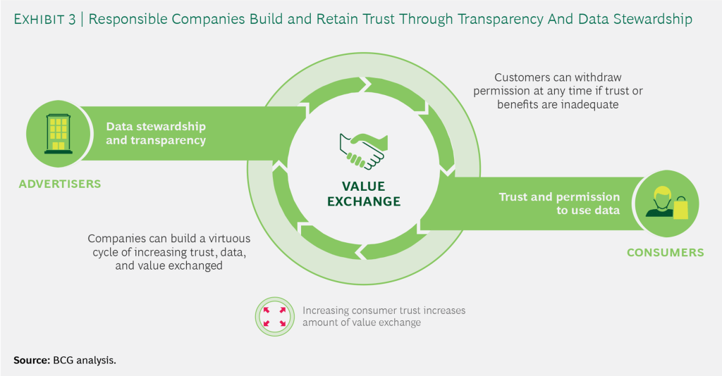 Value Exchange with Consumers